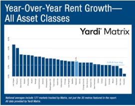 Yardi Matrix对127个市场的调查 尽管同比增长下降了20个基点