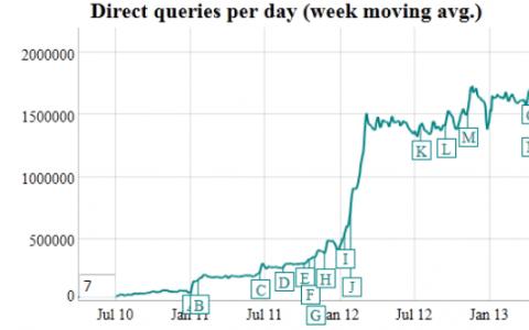 PRISM新闻发布后 DuckDuckGo的流量激增