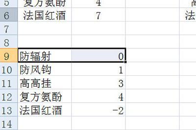 教大家Excel怎么盘点库存的方法