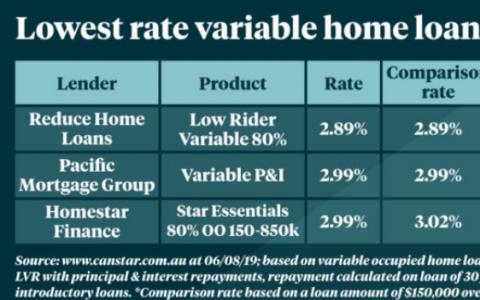 在固定利率抵押贷款处于历史低位的情况下如何解决