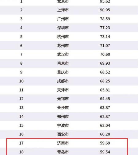 今年的榜单中济南青岛烟台三市位列全省前三