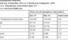 comScore现在超过一半的美国智能手机都使用Android