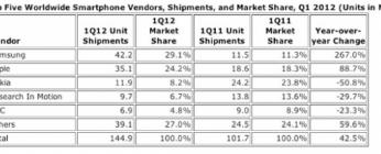 IDC三星在第一季度转移了4220万部智能手机而HTC售出了690万部