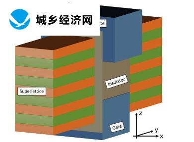 缩小晶体管的技术可以推进半导体设计